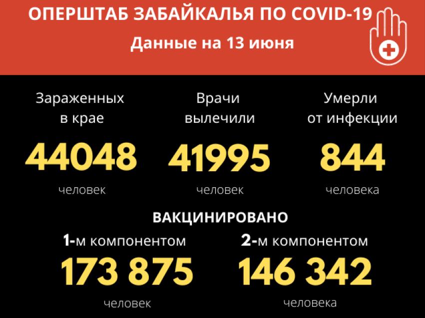 COVID-19 подтвердился у 65 забайкальцев за сутки