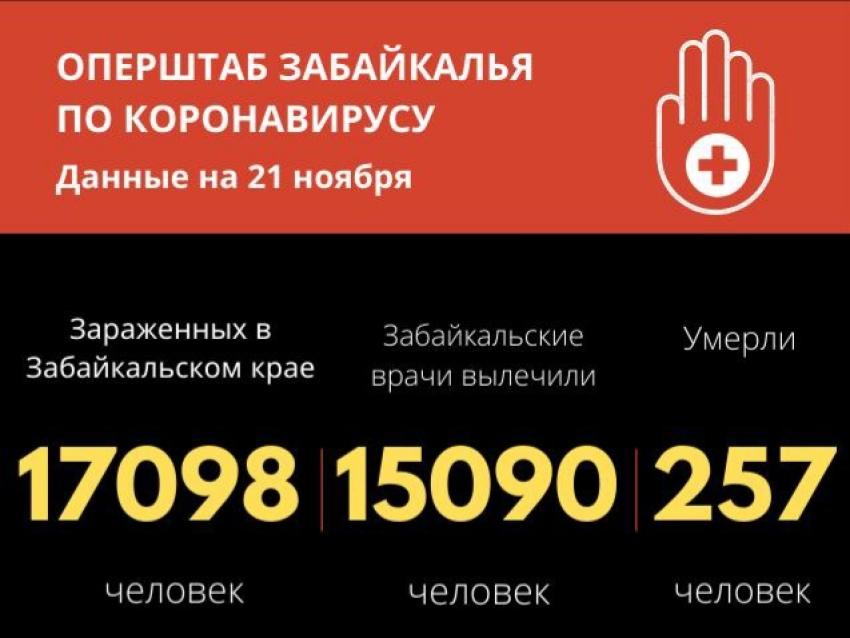 Более 17 тысяч случаев COVID-19 зафиксировано в Забайкалье