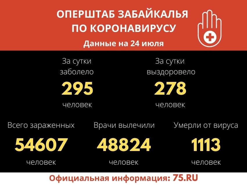 Забайкальские врачи вылечили от коронавируса более 48,8 тысячи пациентов