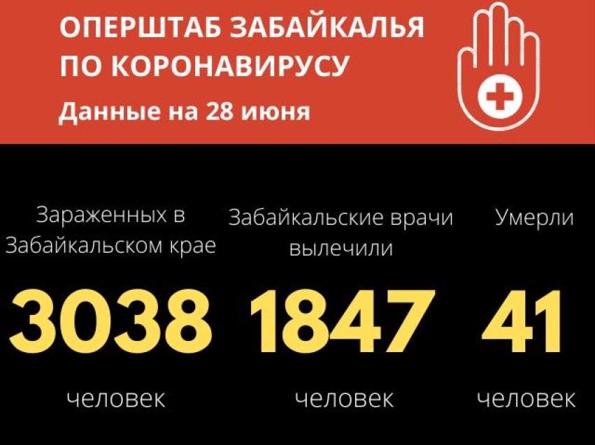 Более 3 тысяч случаев заражения коронавирусом выявлено в Забайкалье