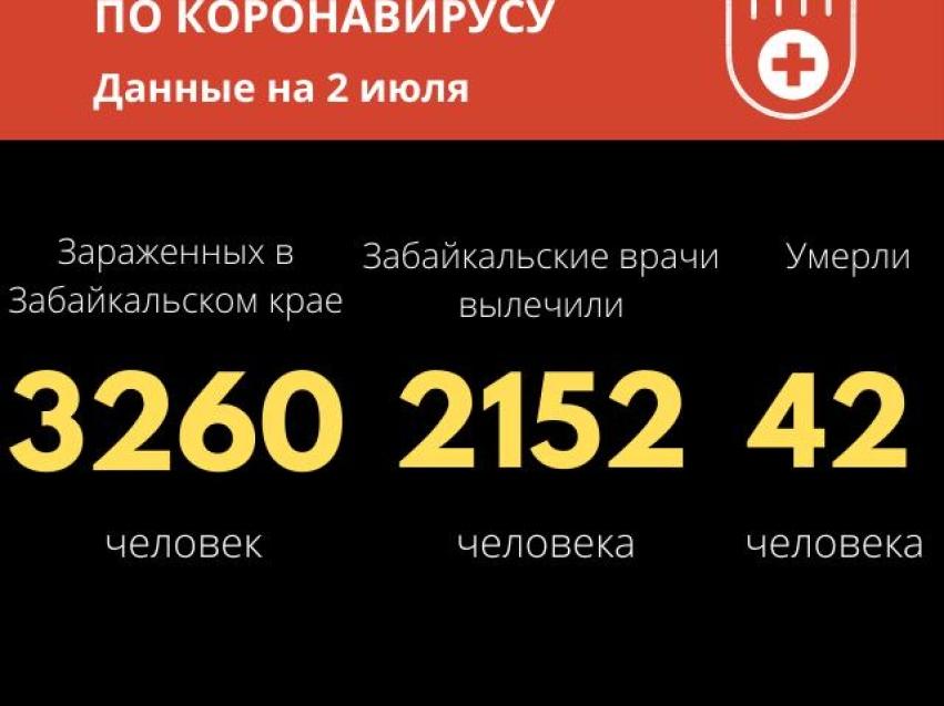В Забайкалье зарегистрировано 3260 случаев COVID-19