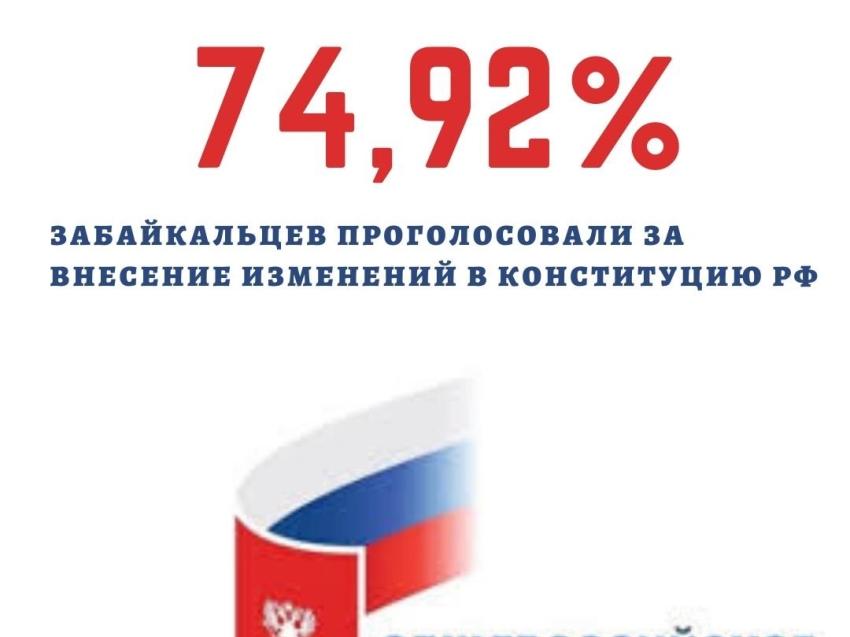 Почти 75 процентов проголосовавших в Забайкалье согласны с предложенными поправками в Конституцию