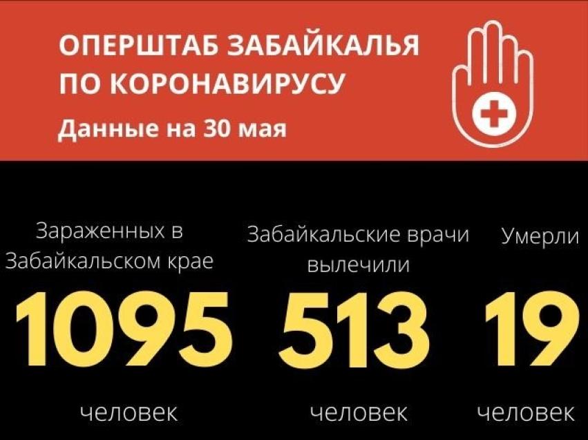 В Забайкалье уже 1095 случаев заражения COVID-19