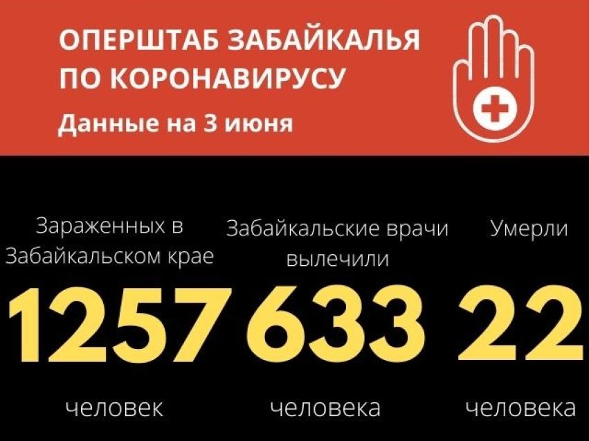 Коронавирус: В Забайкалье выявлено 39 новых случаев за сутки, 57 человек выздоровели