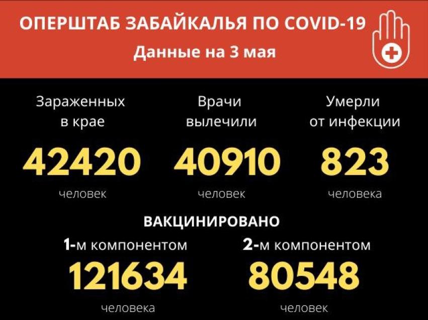 Почти 41 тысяча человек победили COVID-19  с начала периода в Забайкалье