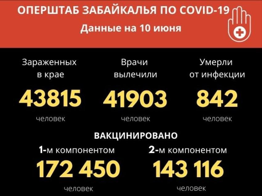 Почти 70 новых случаев заболевания коронавирусом зафиксировали в Забайкалье
