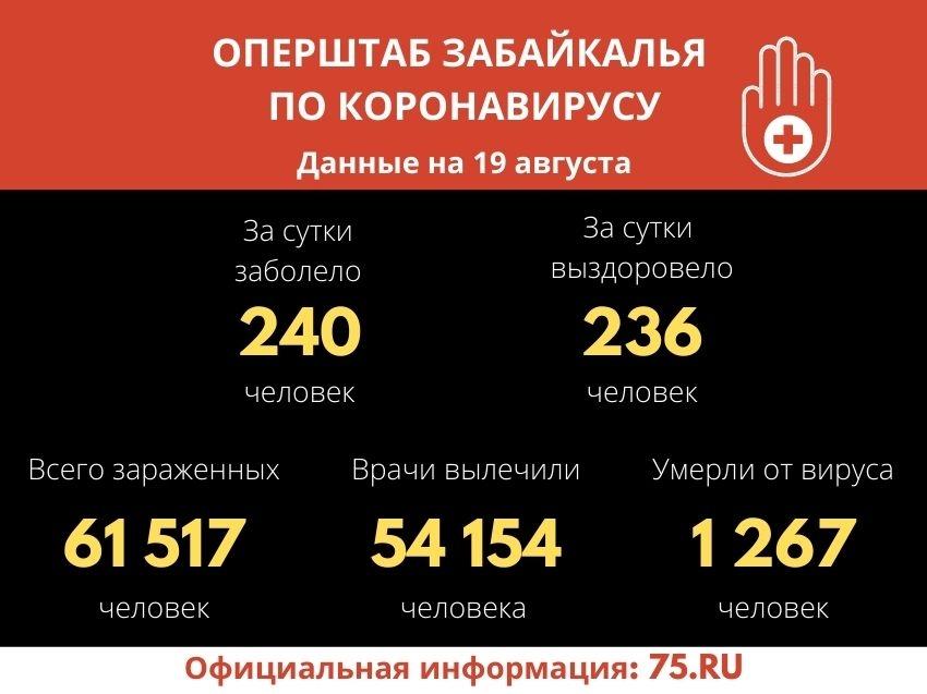 Количество выздоровевших от COVID-19 забайкальцев увеличилось на 236 за сутки