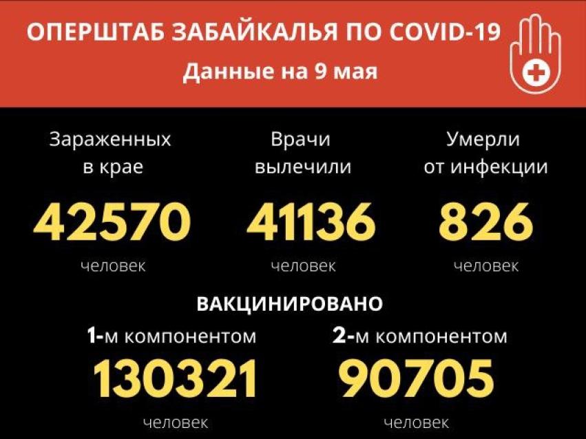 За сутки в Забайкалье от COVID-19 выздоровело 30 человек