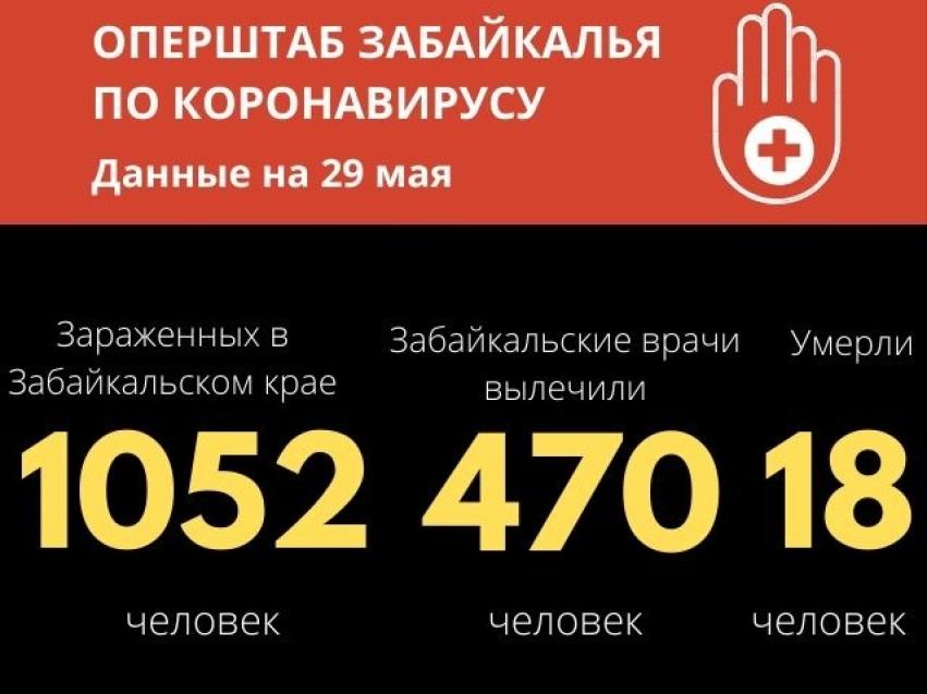За последние сутки в Чите зафиксировано 33 новых случая заражения коронавирусом