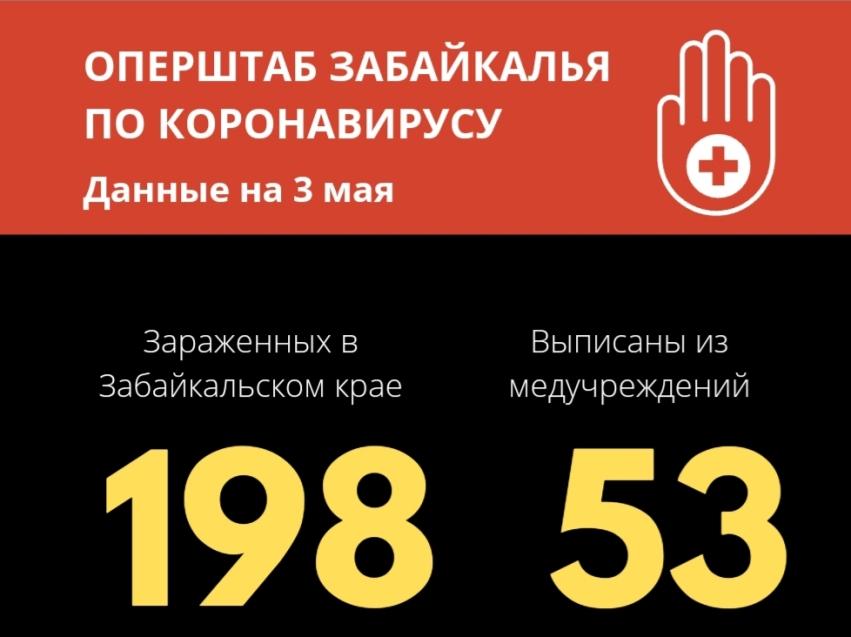 Коронавирус: уже 198 случаев в Забайкалье