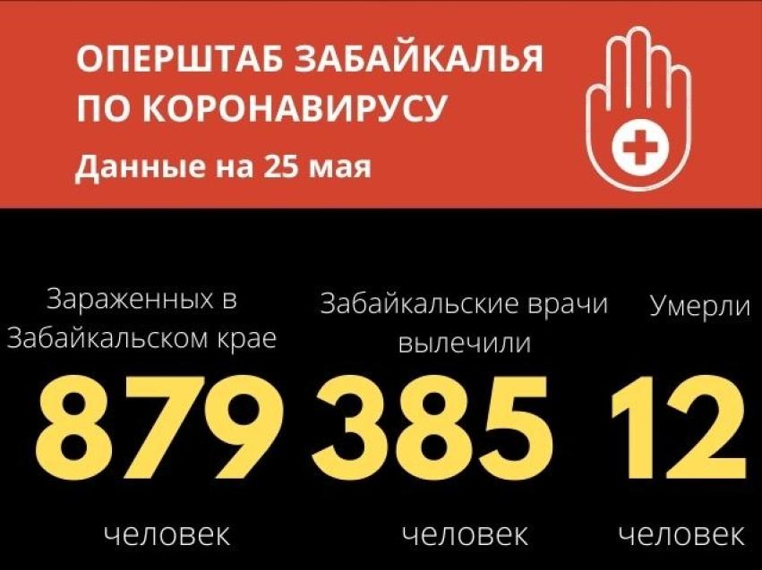 Почти 44% заболевших COVID-19 в Забайкалье полностью выздоровели и выписаны из больниц