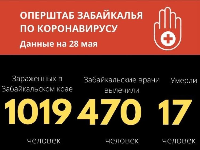Больше тысячи заболевших COVID-19 выявили в Забайкалье