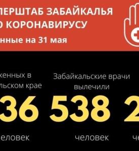 В Забайкалье зарегистрировано 1136 подтвержденных случаев наличия коронавирусной инфекции