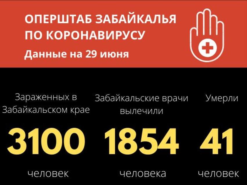 Число зарегистрированных случаев коронавируса в Забайкалье достигло 3100