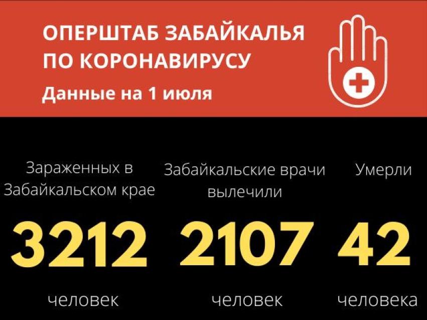 Более 2100 забайкальцев победили коронавирус