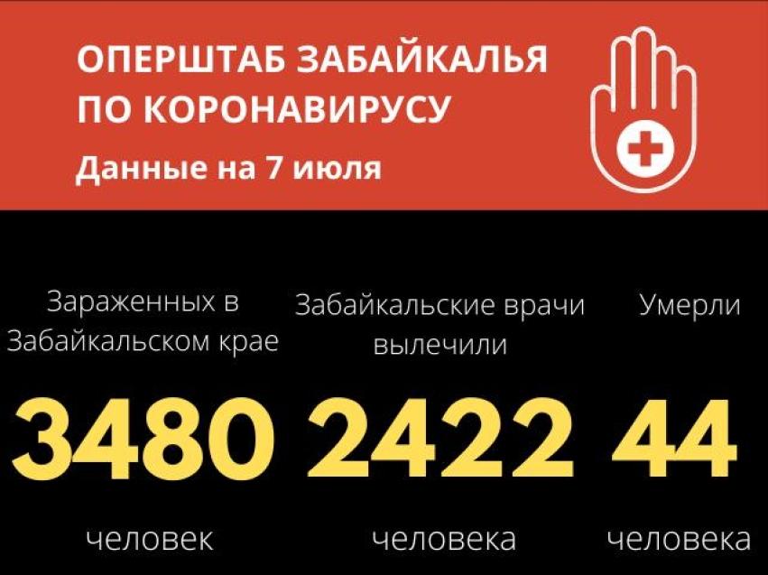 Более 90 человек, болевших коронавирусом, выписали из медучреждений в Забайкалье