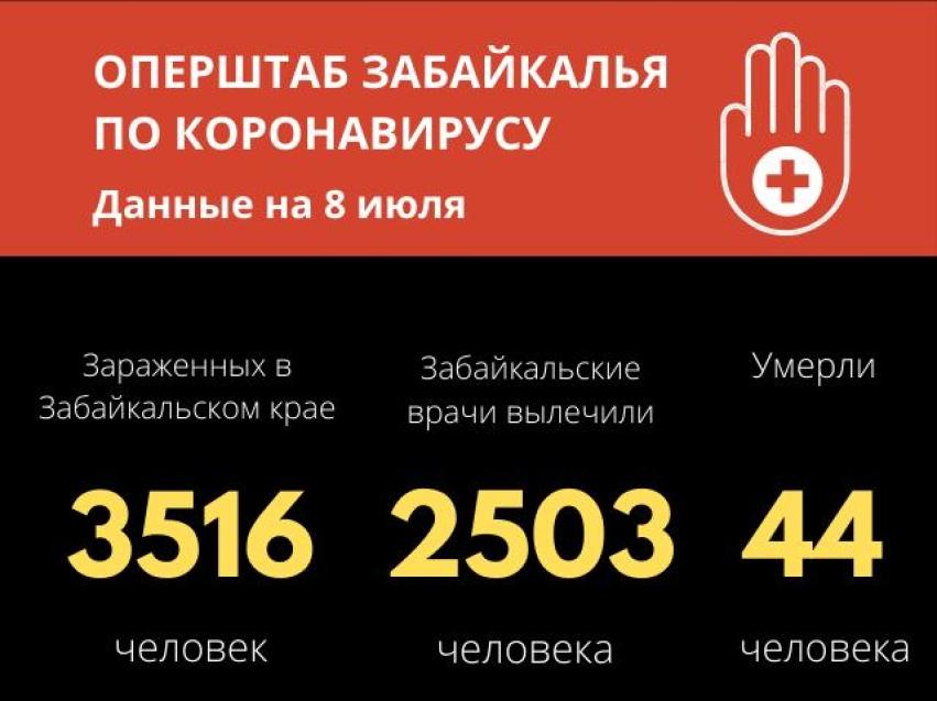 Число зараженных коронавирусом в Забайкалье достигло 3516 случаев