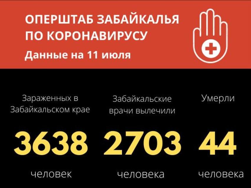 Более 2,7 тысячи человек выздоровели от коронавируса в Забайкалье