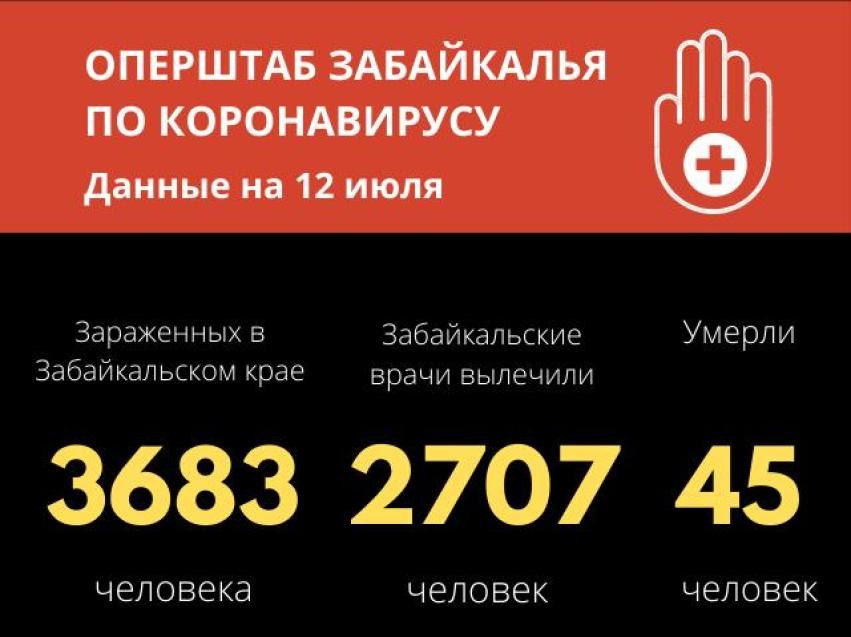 Количество зараженных коронавирусом в Забайкалье достигло 3683 случаев