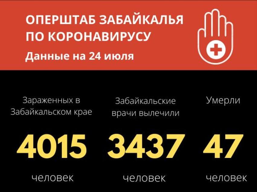 Коронавирус подтвердился у 13 человек в Забайкалье за последние сутки