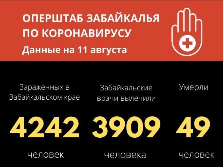 Число заболевших коронавирусом в Забайкалье достигло 4242 случая