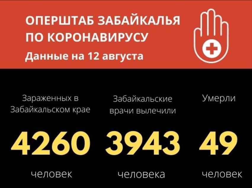 В Забайкалье за последние сутки после коронавируса выписаны 34 человека