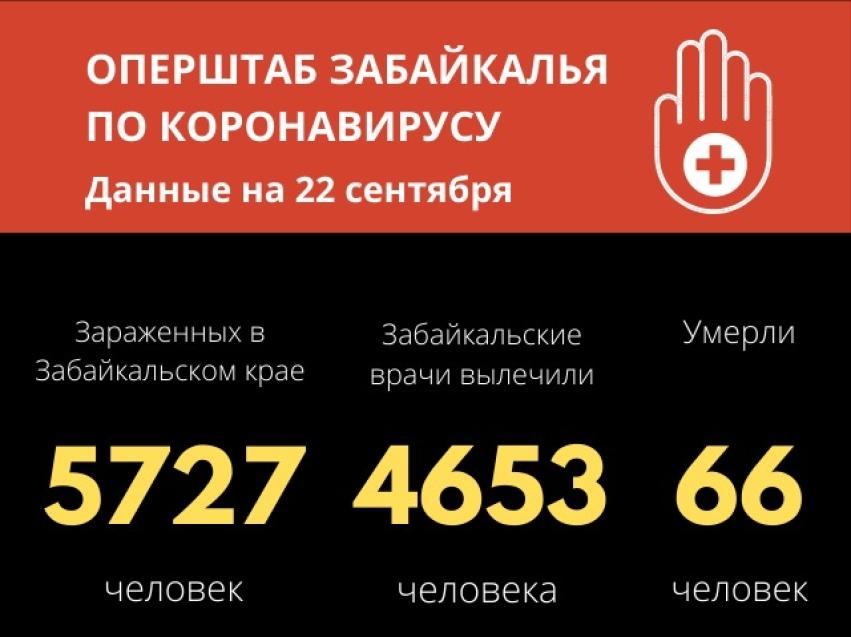 Еще один летальный случай, вызванный COVID-19, зарегистрировали в Забайкалье