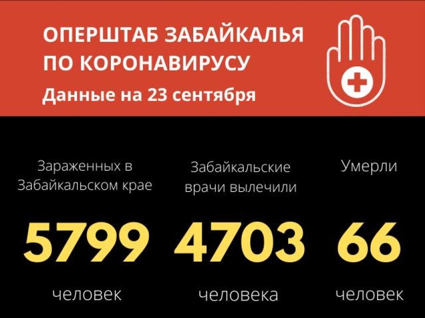 Число заболевших COVID-19 в Забайкальском крае приблизилось к 5800