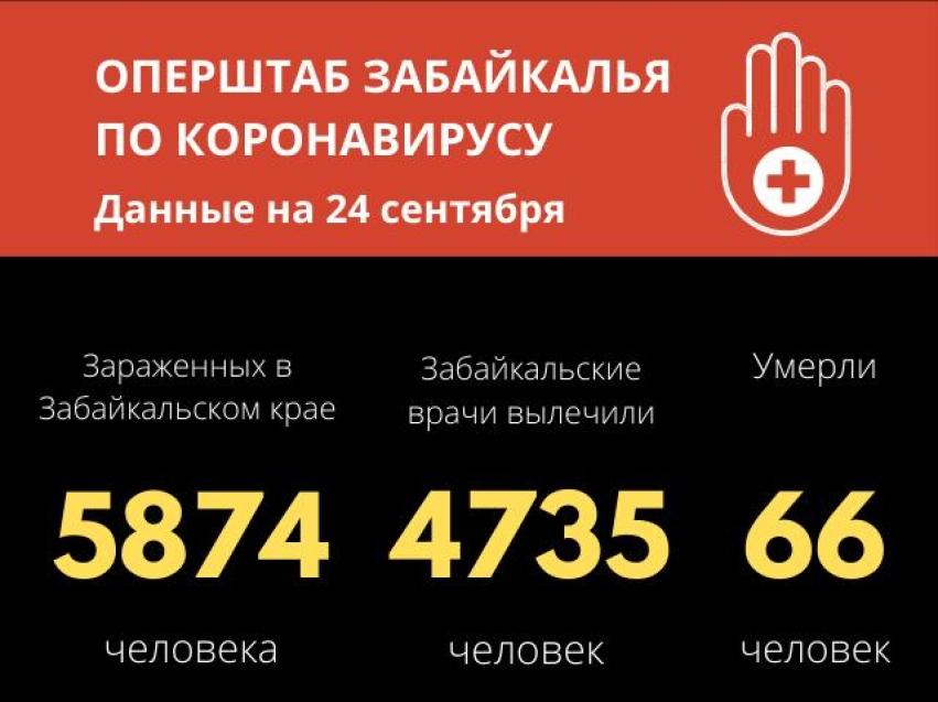 Жертвами COVID-19 в Забайкалье стали за сутки 75 человек