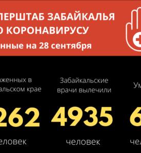 Более 80 человек в Забайкалье заразились коронавирусной инфекцией
