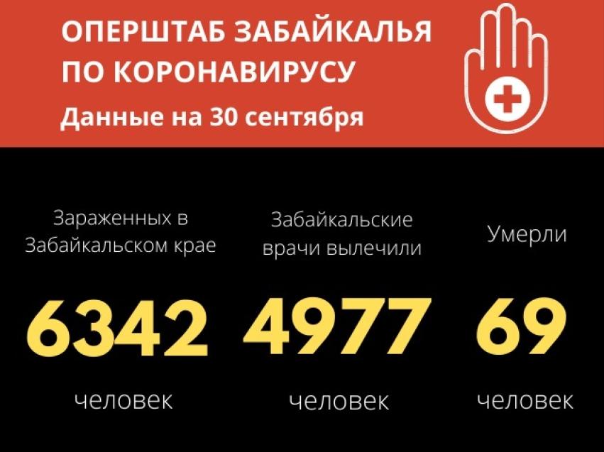 Число забайкальцев, победивших коронавирус, приблизилось к пяти тысячам