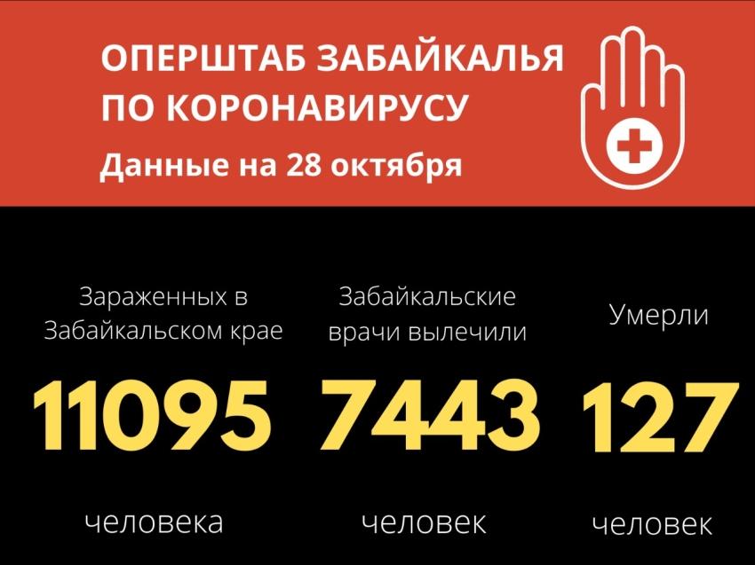 Число заболевших коронавирусом в Забайкалье превысило 11 тысяч