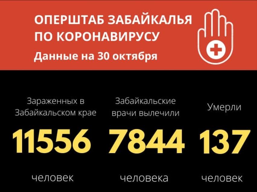 Количество летальных случаев из-за коронавируса возрастает в Забайкалье – скончались еще пятеро человек