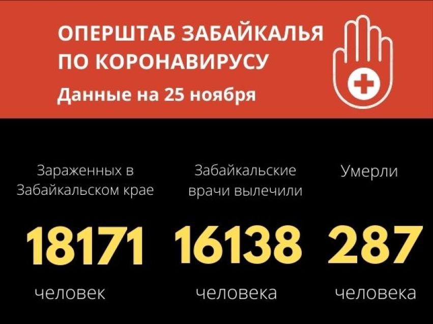 COVID-19 в Забайкалье: Более 300 человек победили инфекцию