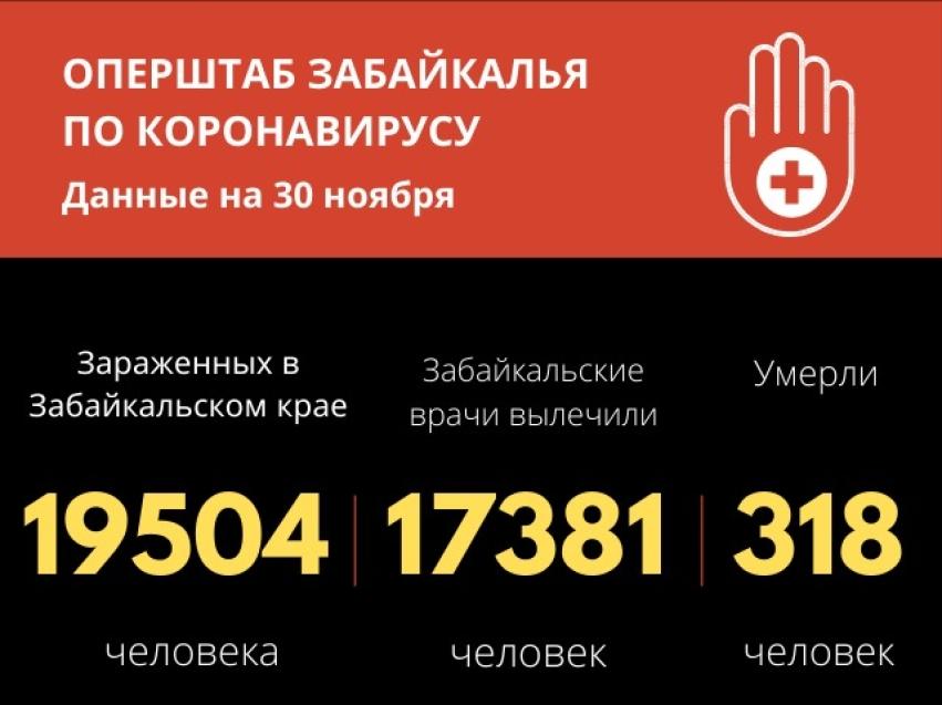 Более 17 тысяч забайкальцев вылечились от COVID-19