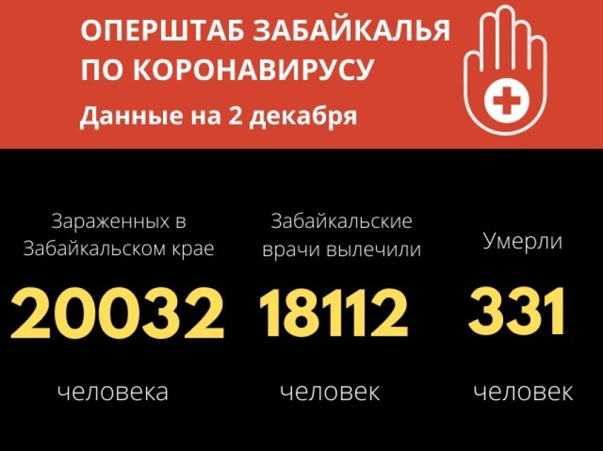 Уже более 20 тысяч случаев COVID-19 выявили в Забайкалье