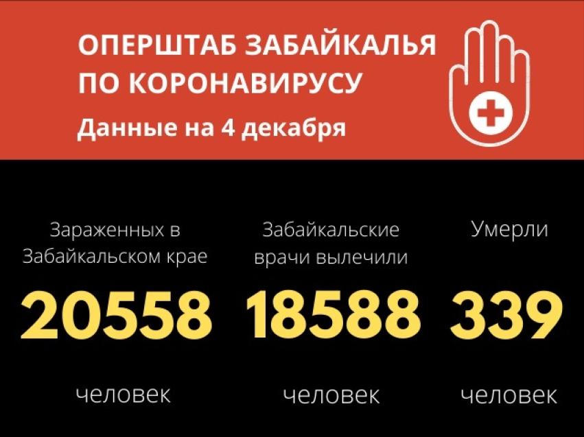 Количество ежедневно зарегистрированных случаев COVID-19 в Забайкалье постепенно уменьшается