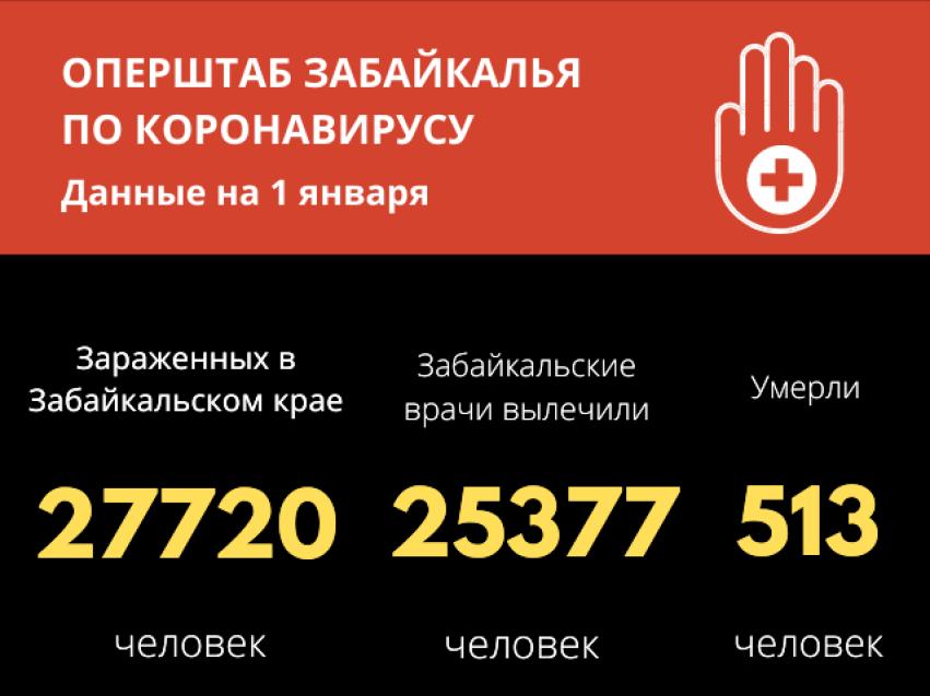 На начало 2021 года 25 377 тысяч забайкальцев победили коронавирус