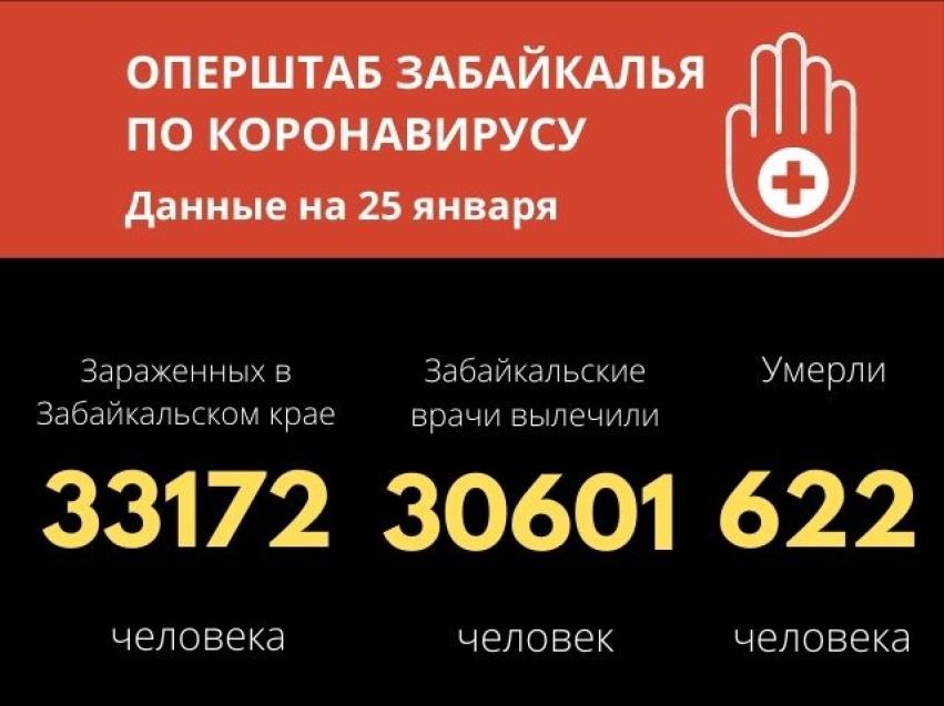 Минимальное число заболевших COVID-19 за последние три месяца зафиксировали в Забайкалье