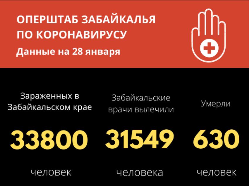 327 забайкальцев выздоровели от COVID-19 за последние сутки в Забайкалье