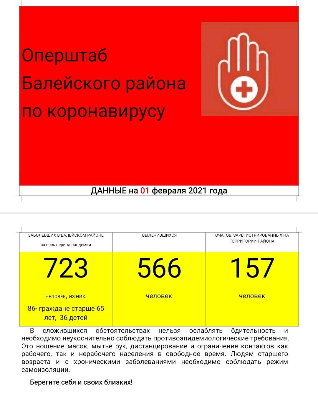 Оперштаб Балейского района по коронавирусу на 1 февраля 2021 г.
