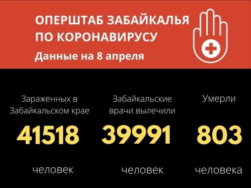 Почти 40 тысяч забайкальцев выздоровели после COVID-19