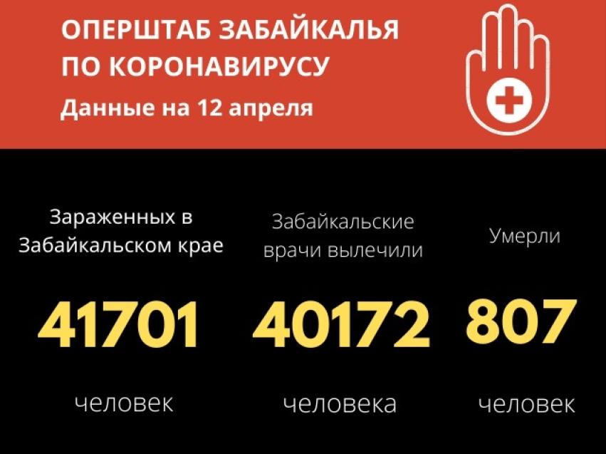 Чуть более 40 случаев заболевания COVID-19 зарегистрировано в Забайкалье за сутки