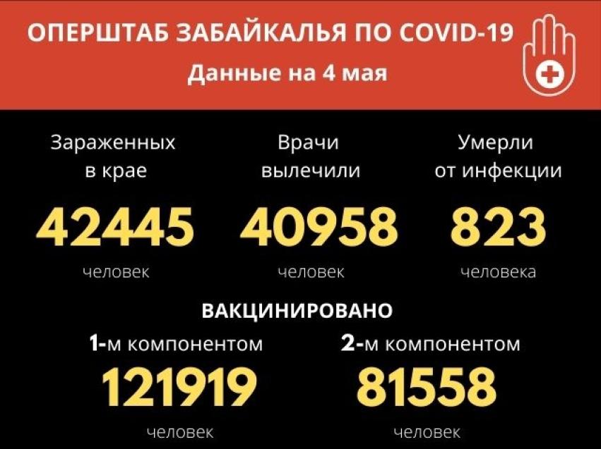 Оперштаб Забайкалья: Еще почти 50 человек выздоровели от COVID-19