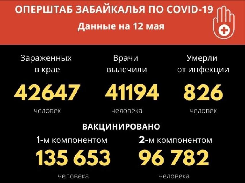 Более 40 человек выздоровели от COVID-19 за сутки в Забайкалье