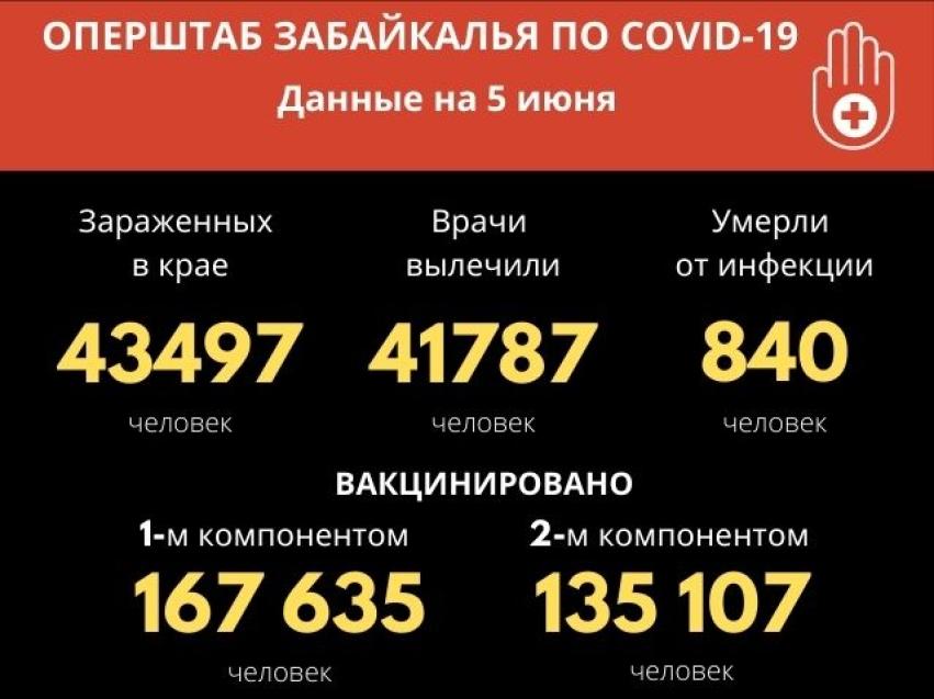 Число заболевших COVID-19 забайкальцев увеличилось за сутки на 65 человек