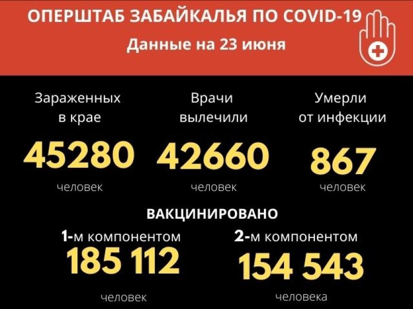 Коронавирусом за сутки заболели 177 забайкальцев