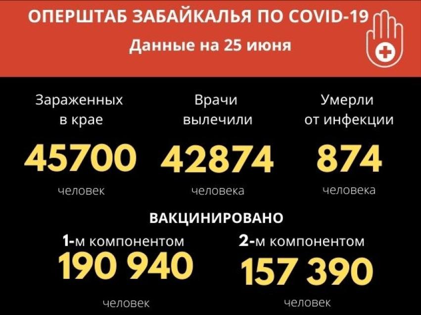 Антирекорд по числу заболевших COVID-19 за полгода зафиксировали в Забайкалье