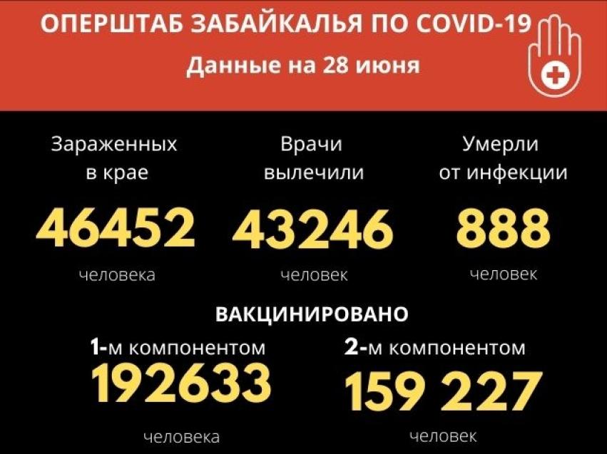 Более 250 новых случаев заражения COVID-19 выявили за сутки в Забайкалье