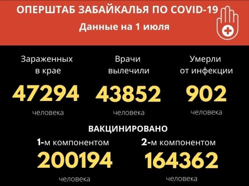 Почти 300 забайкальцев заболели за сутки COVID-19